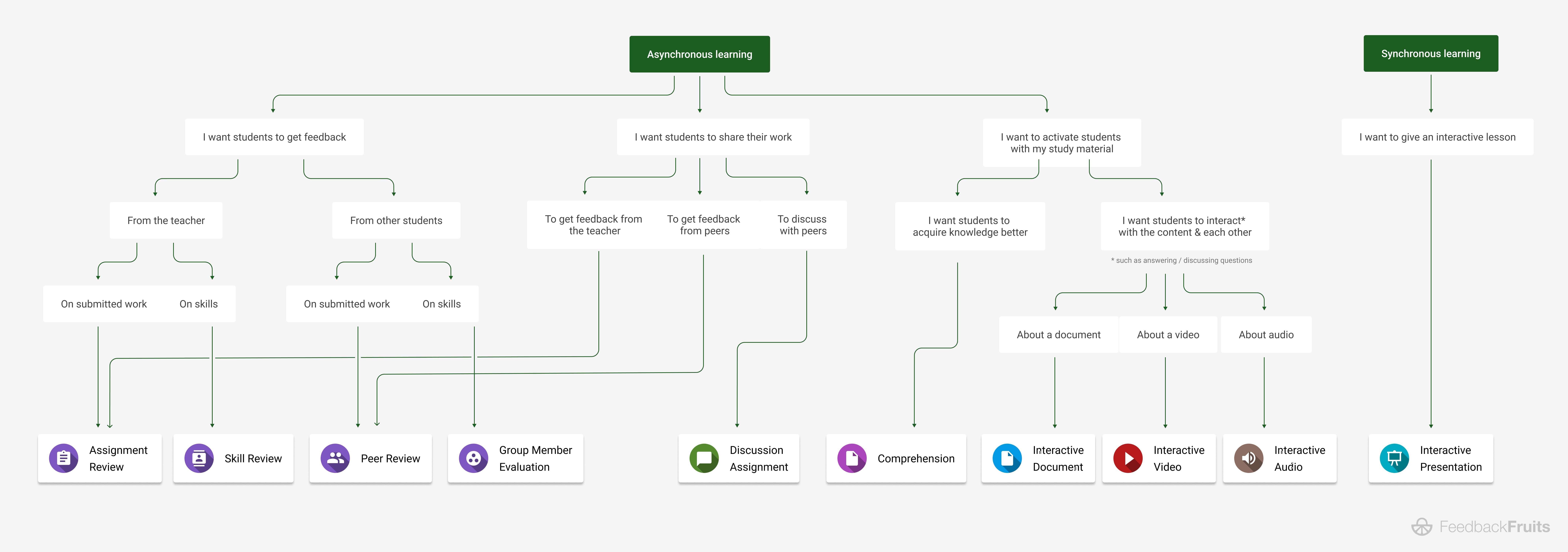FeedbackFruits Decision Tree of tools